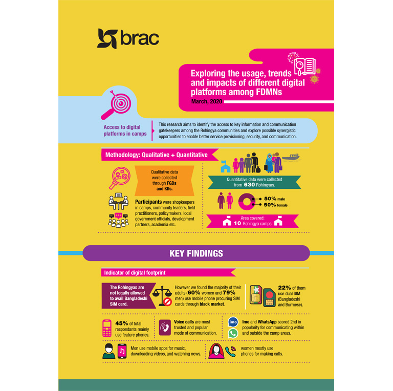 Infograph_Exploring-the-usage,-trends-and-impacts-of-different-digital-platforms-among-FDMNs-1